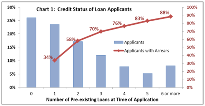 Chart 1: Credit Status of Loan Applicants